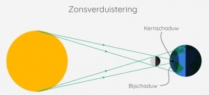 mechanism of solar eclipse shown