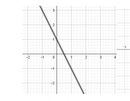 a straight line on a coordinate system