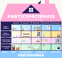 Schematic representation of the Participation House
