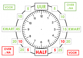 Representation of analogue clock with indication of before and over