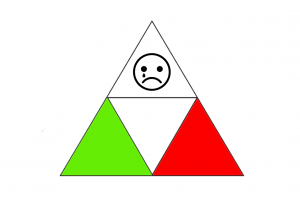 Triangle with a red surface, green surface and an emotion surface