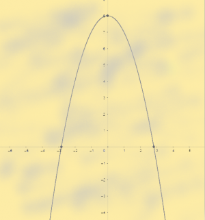 concave parabola