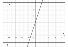 oblique, vertical and horizontal lines on a coordinate system